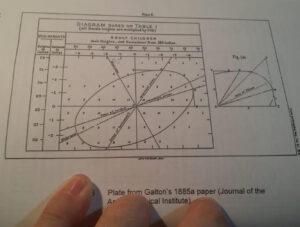 Galton'un çalışmasından